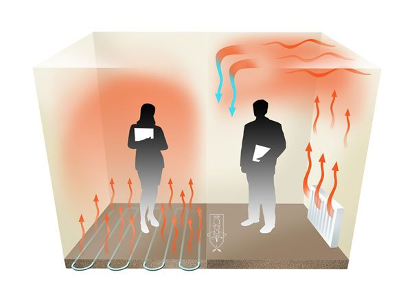предимства и недостатъци на подовото отопление